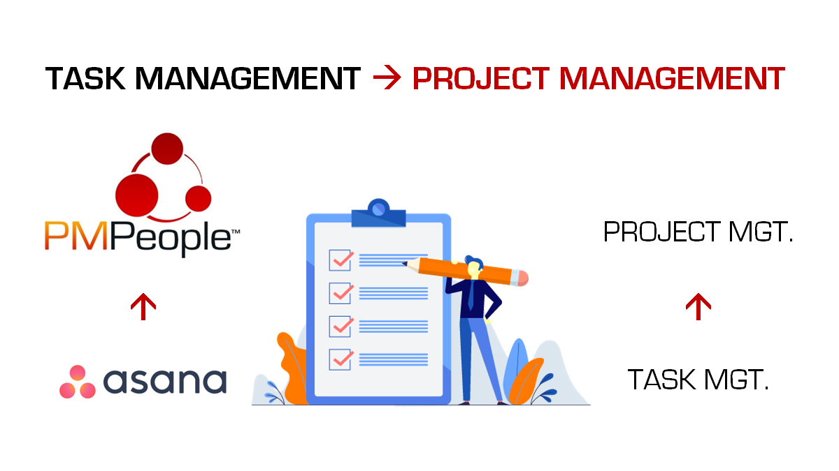 Managing Tasks and Projects with PMPeople