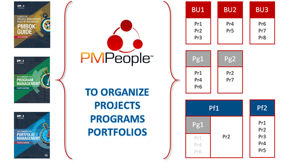 PMPeople to organize Projects, Programs and Portfolios