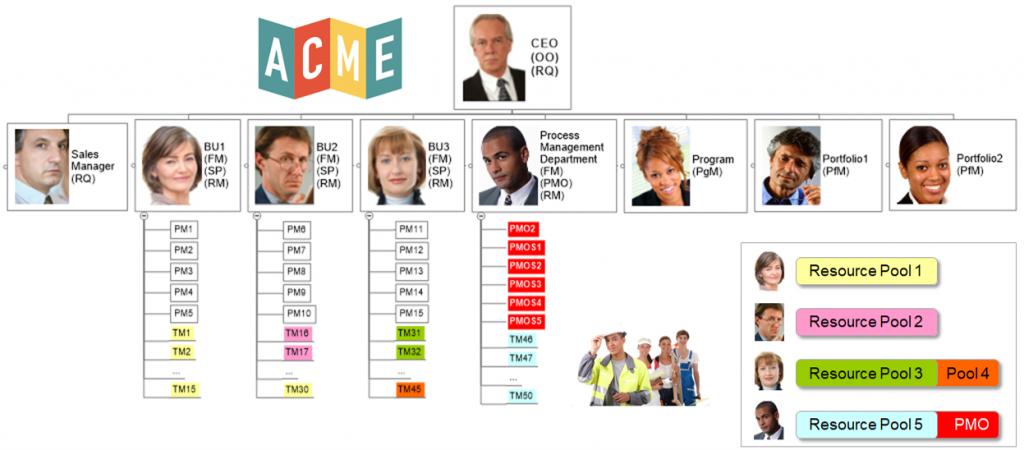 organigrama de ACME