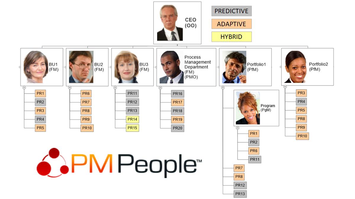 Controlar Proyectos Ágiles con PMPeople